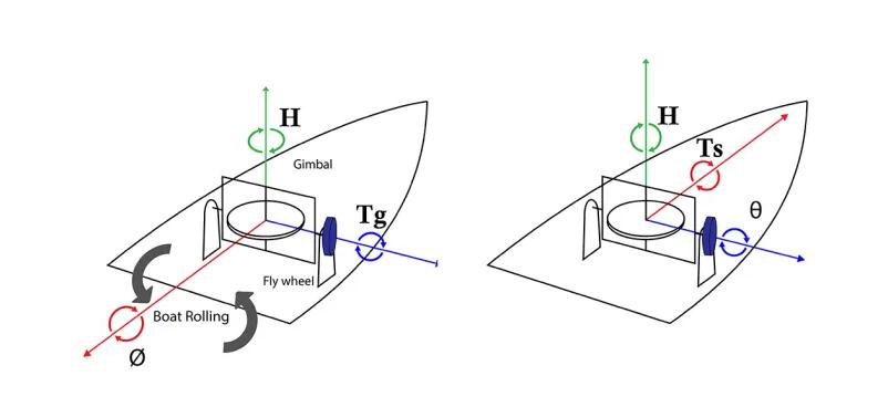 Illustration de la stabilisation du roulis d'un bateau à l'aide d'un gyroscope.