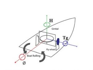 Schématisation des mouvements de roulis sur un bateau.